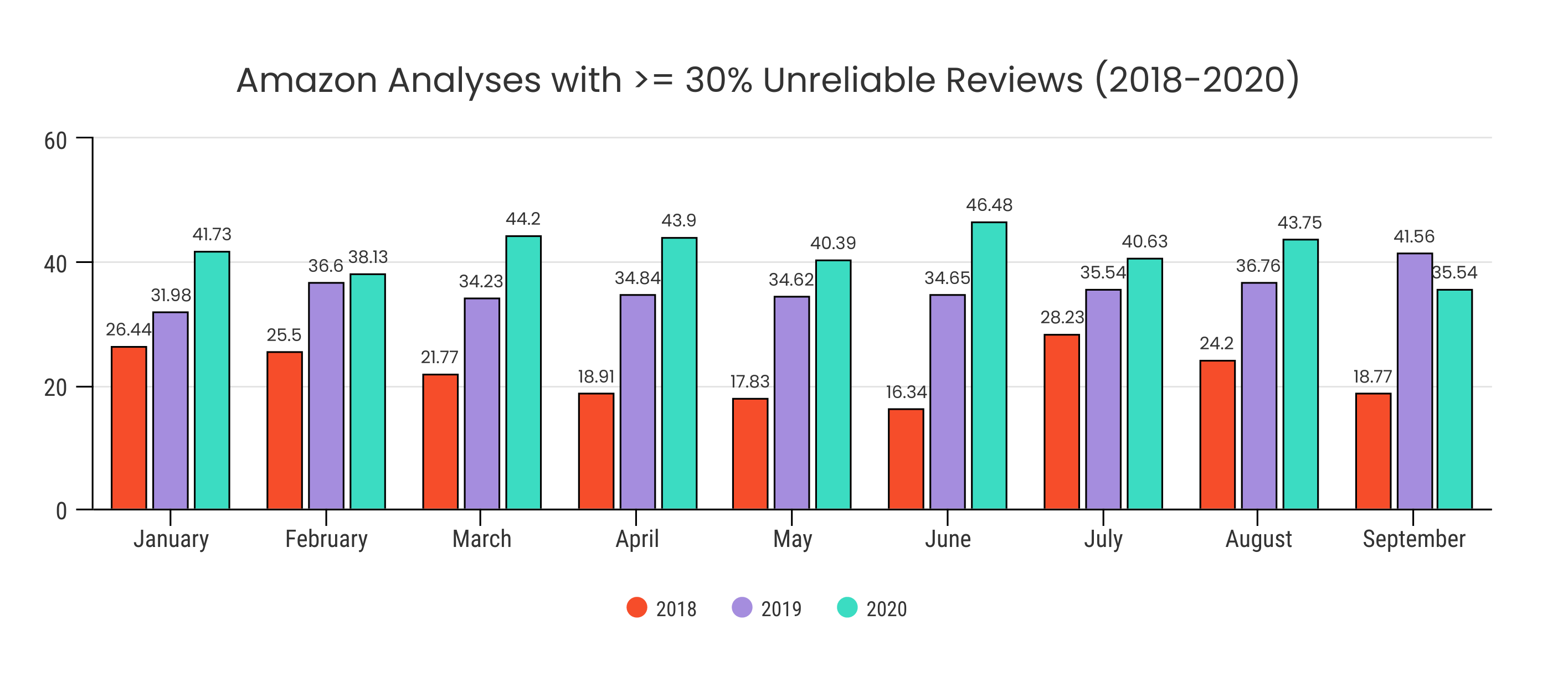 The monthly average of analyses that had >= 30% unreliable reviews - Source: Fakespot